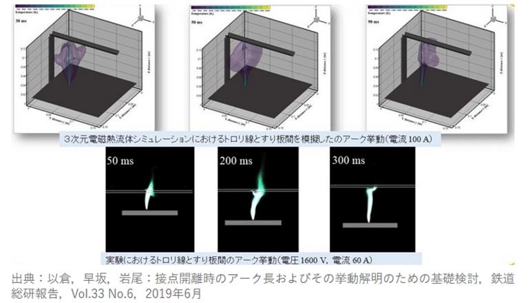 アーク放電を3Dシミュレーション、鉄道架線トラブルを防ぐ