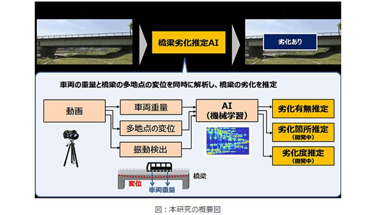 走行車両と橋のたわみ・揺れを同時撮影、橋梁劣化をAIで推定する