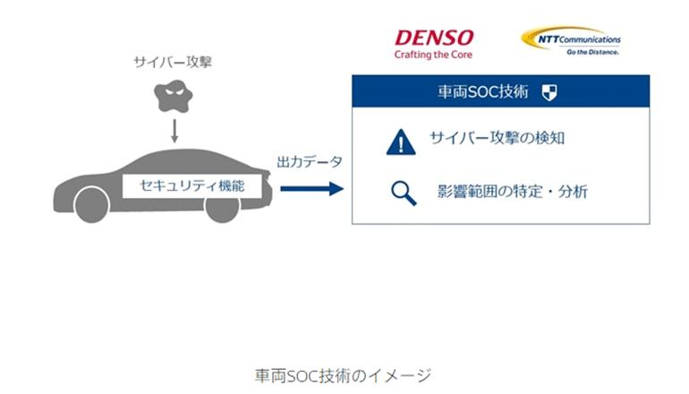 車両のセキュリティオペレーション技術を実験環境で検証する