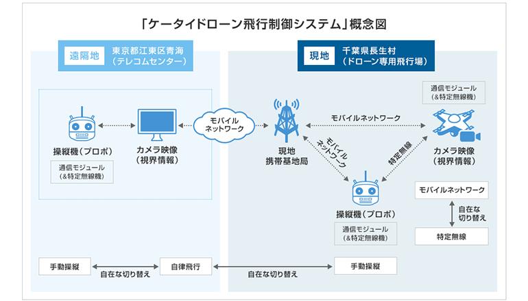 日本初!ドローンをモバイルネット経由でも操縦できるシステム