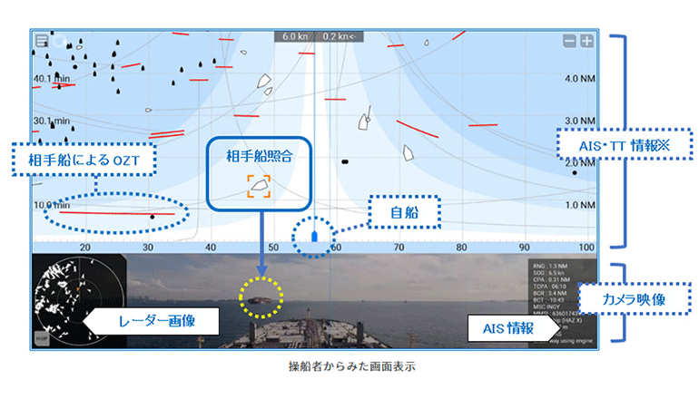 船舶の衝突を自動回避する、航海支援システムの実用化に向けて