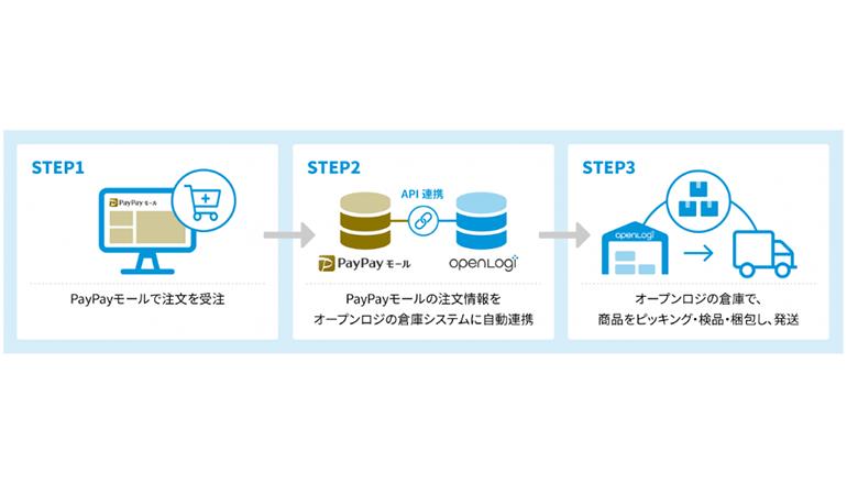 物流プラットフォームとキャッシュレス決済モールをAPI連携