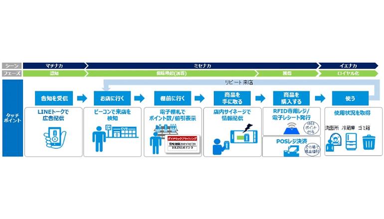 RFIDを活用したスマートサプライチェーンの効果と指針を公開