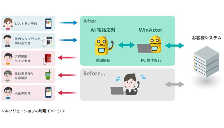 電話応対業務をAIが代行する、自動化で連携
