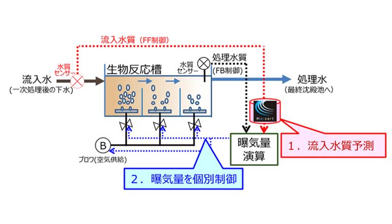 AI用いて過剰な曝気を抑制、下水処理を効率的にする
