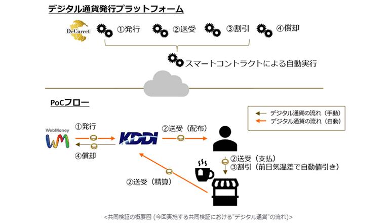 デジタル通貨の発行・流通・償却、プロセス自動化を検証する