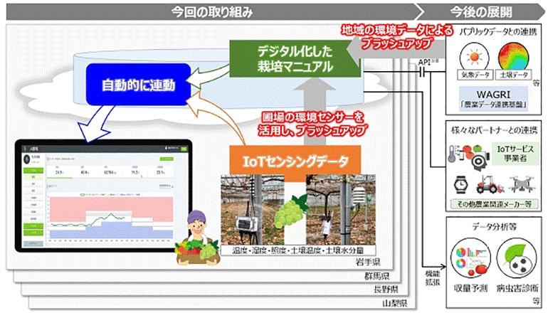 スマート農業、データ駆動型にて地域への実装をめざす