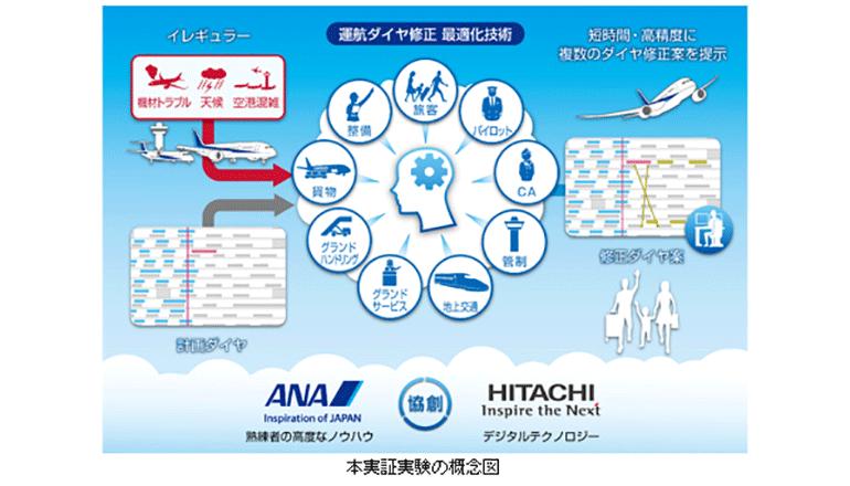 旅客機の運航ダイヤ、修正業務をデジタル転換・自動化へ