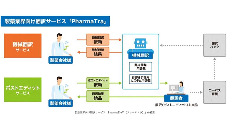 高精度な機械翻訳と専門家校正、ふたつのサービスで新薬開発を迅速に