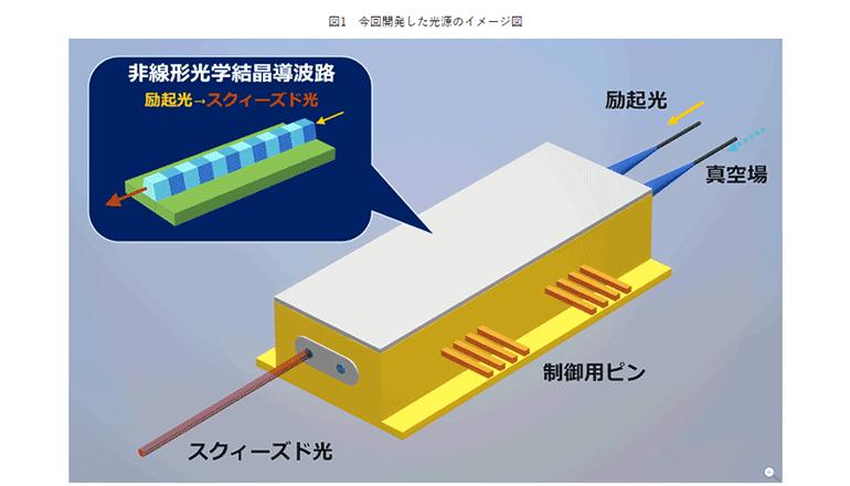 室温で動作する光量子コンピュータ開発に道筋、新たな量子光源による