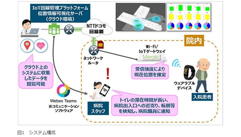 スマートホスピタル構想を具現化するITシステムを実証