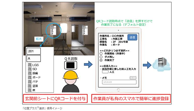 建築工事現場ですばやく情報共有、進捗管理を簡単にする