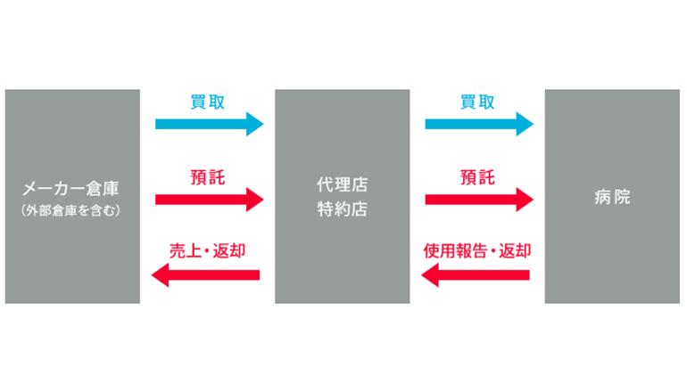 RFIDシステムを医療材料の物流管理に活かす
