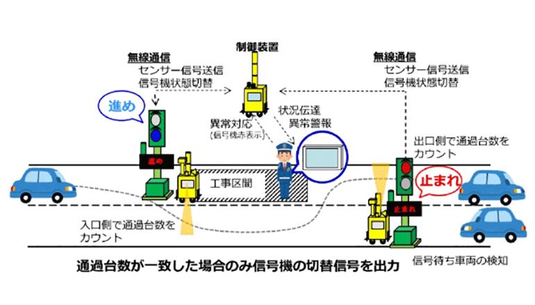 高精度センサー×工事用信号機、安全かつ質の高い交通誘導の実現へ