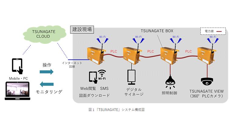 建設現場の様々なICTツールを仮設分電盤で一括管理する