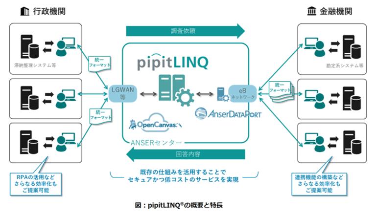 福島県内にて、行政および金融機関双方の業務を効率化