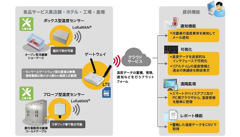 HACCP対応、低消費電力・広域無線IoTで庫内温度を自動管理
