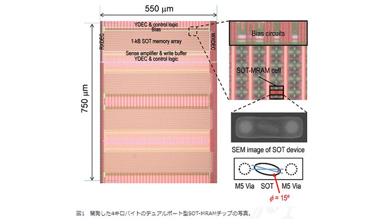 スピントロニクス×CMOS技術、高速動作でSRAMの置き換えへ