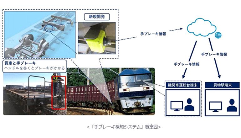 貨物列車をIoT化、7,200両のコンテナ車で