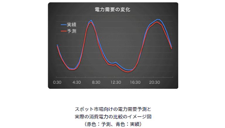 AIによる高精度な電力需要予測、気象予測データとともに