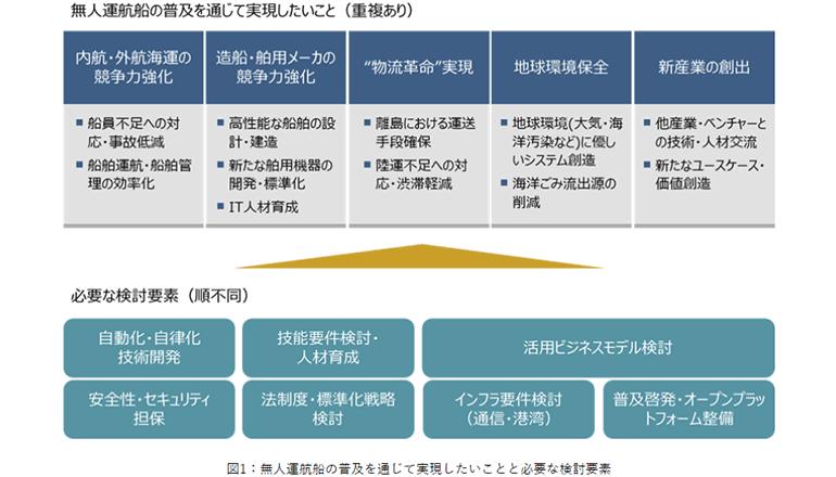 2025年、日本国内を巡る無人運航船の実現へ