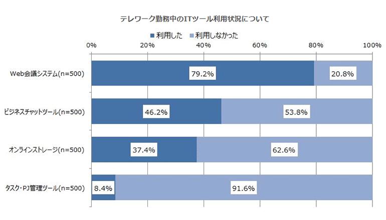 7都府県、8割の社会人がWeb会議システムを利用済み