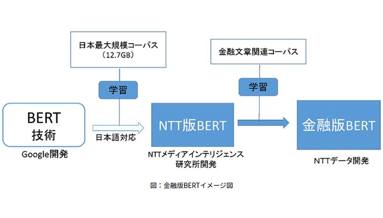 金融機関とともに自然言語処理技術の極みへ
