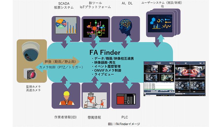 映像とIT・FAシステムを統合連携して相互に制御する