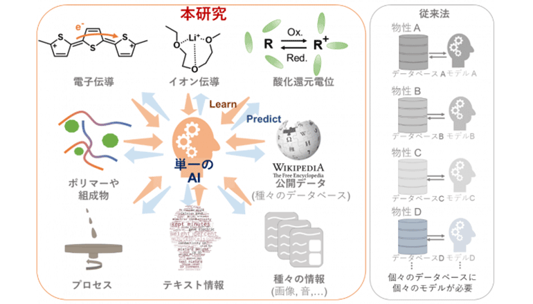 1つのニューラルネットワークで複数の材料科学データを学習