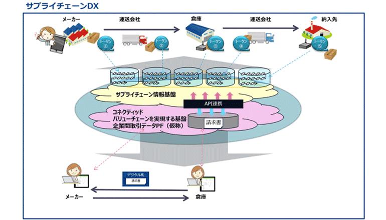 ブロックチェーンを用いて、サプライチェーンをデジタル転換