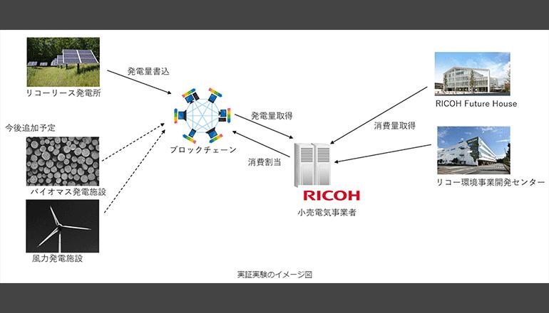 再エネの発電~消費、ブロックチェーンでリアルタイム管理