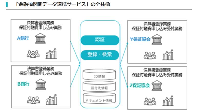 金融機関における大量の審査・融資関連業務をデジタル転換