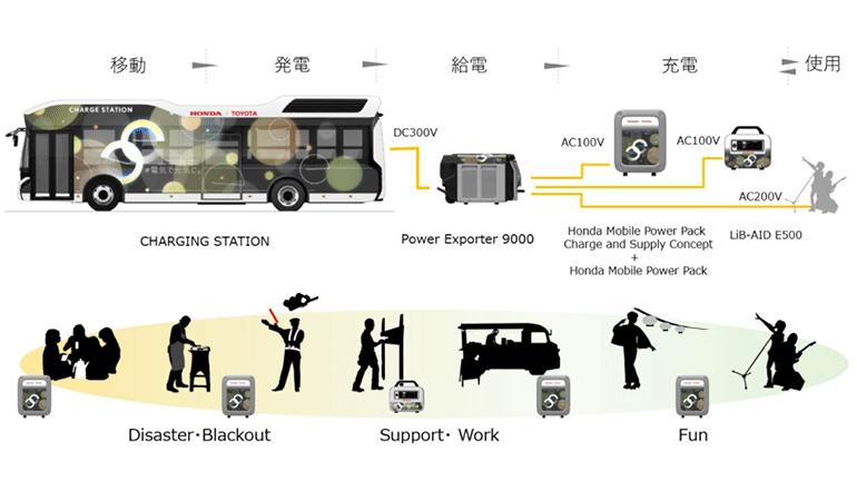燃料電池バスと可搬型電源機材によって、フェーズフリー電力を確保