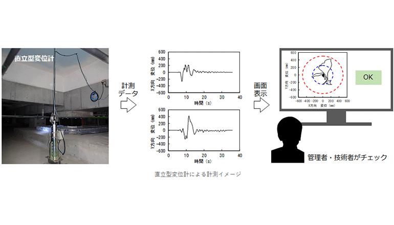 免震建物の変位を低コストでデジタル計測、安全かつ迅速な確認作業へ
