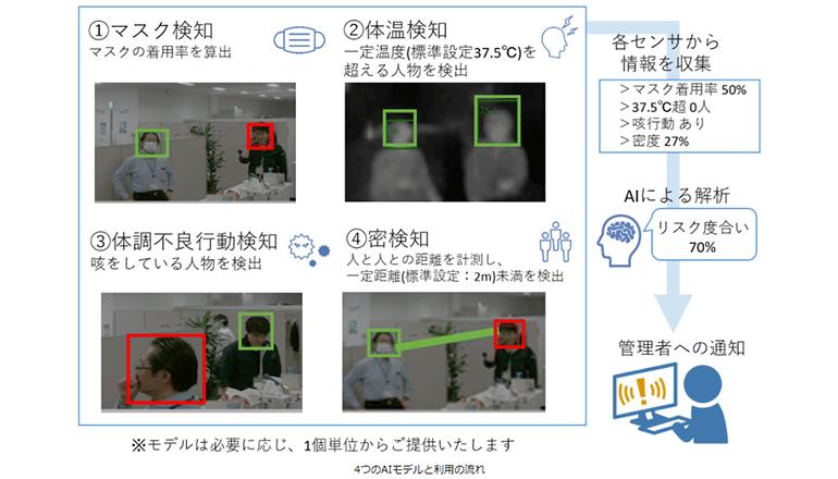 施設と人のコロナリスク回避、画像解析AIにてCOVID-19対策