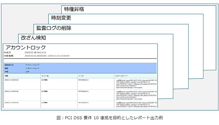 カードセキュリティPCI DSSの要件10に準拠してレポート作成