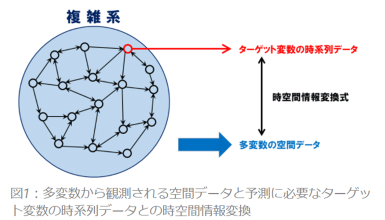 新たなAI予測理論をさまざまな複雑系に適用、変化を予測する