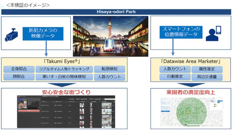 都市公園の魅力と安心、最新デジタル技術でさらに高める