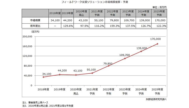 現場業務の支援ソリューション市場は442億円、'22年から高成長