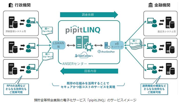 預貯金等照会をデジタル化、兵庫県内の銀行と自治体にて