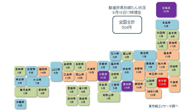 コロナ禍による破綻10件以上が16都道府県に
