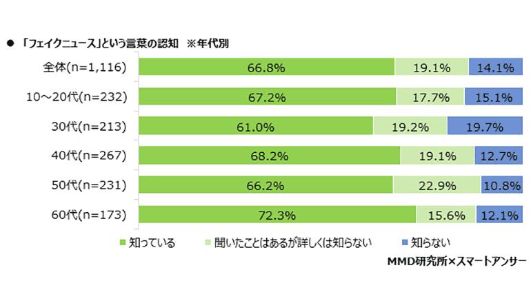 日本でフェイクニュースに騙された経験は30代女性が最多