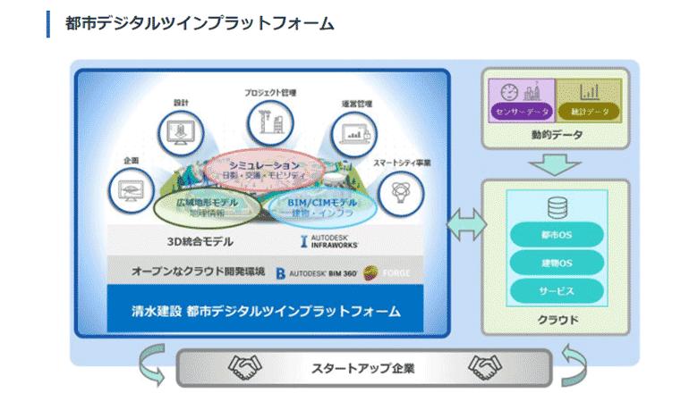 デジタルツインを活用し、スマートシティ構築を推進する