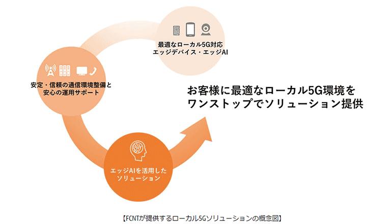 ローカル5G対応、スマートデバイスにてネットワーク検証等へ
