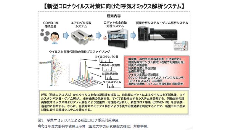 呼気医療をめざすシステム、まずは新型コロナウイルス検査から