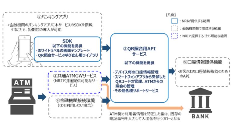 スマホでコンビニATM、QRコード照会機能の開発を支援する