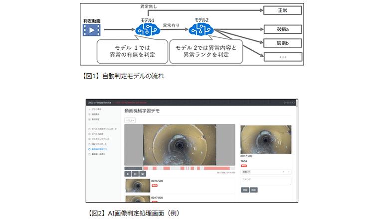 人工知能によって暗渠の異常を判定、点検作業の効率アップを実現