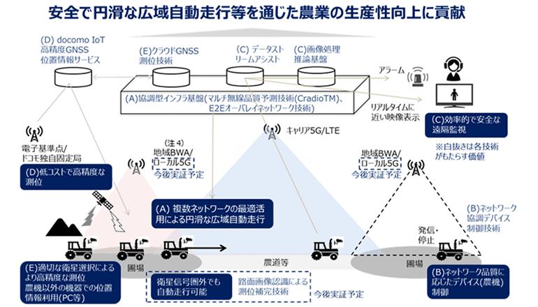 スマート農業DX、先端ネットワーク基盤技術で農機の自動運転へ