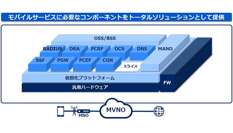 MVNOサービス基盤をすべて仮想化、5G時代へ