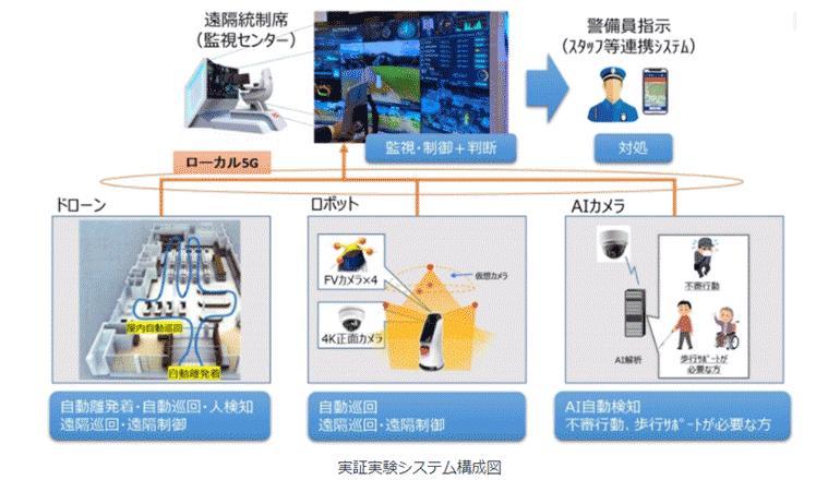 ローカル5Gとロボティクス、行動検知AIで地域の警備業務を高度化